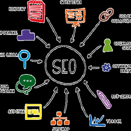 SEO Оптимизазия Сайта, Принципы Оптимизации Сайта